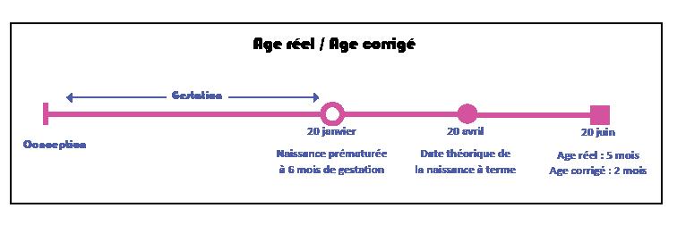 schema-age-reel-age-corrige2